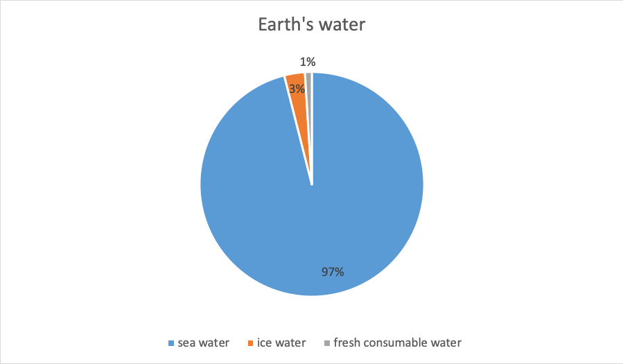 Water is the basis of all lives